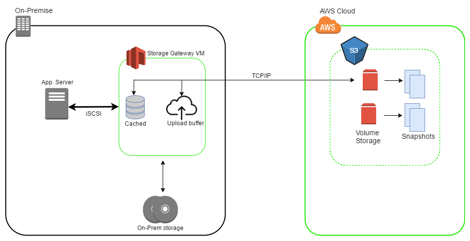 Diagram - Data Archiving Using Storage Gateway - Gateway Cached